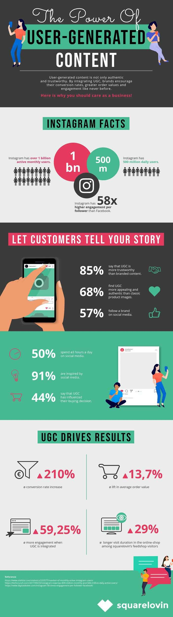 Learn more about, and harness the full power of using user-generated content in your Instagram marketing, with this great infographic.