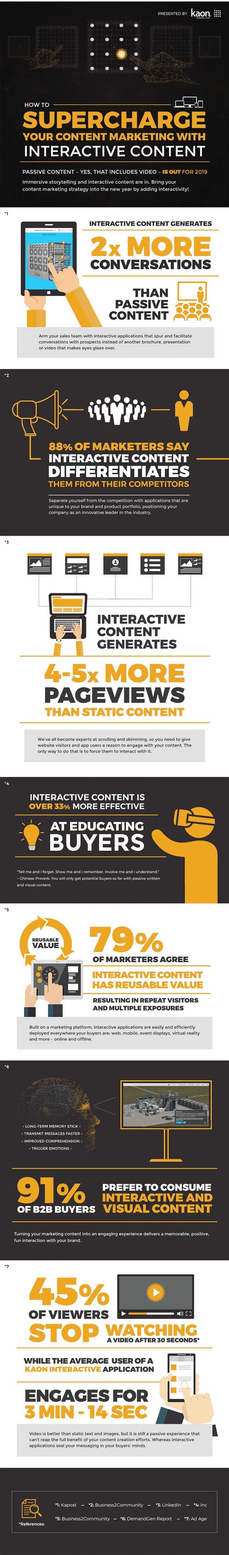 Get ready and start to supercharge your content marketing strategy with interactive content, with this amazing infographic!