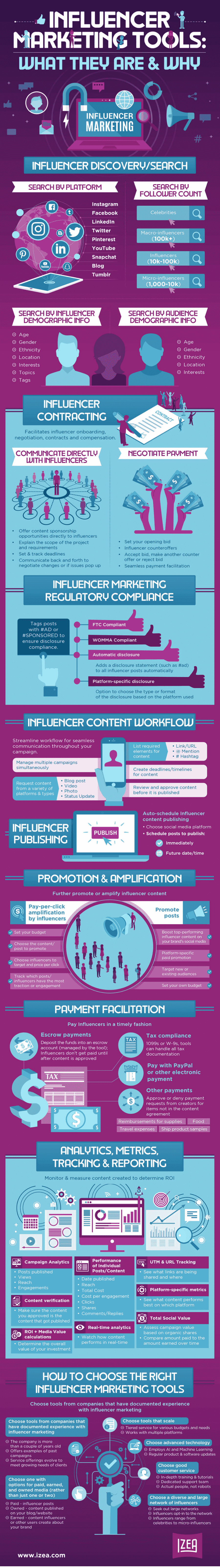 Take a quick course into the hows, whys, and what you should look for in influencer marketing tools, in this amazing infographic!
