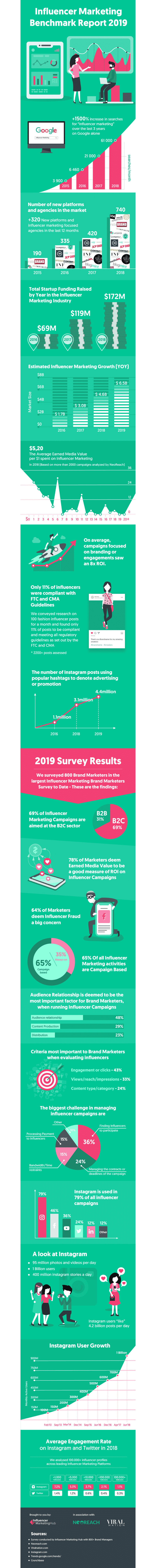 Dive further into the numbers and take a look at the state of influencer marketing in this great infographic!