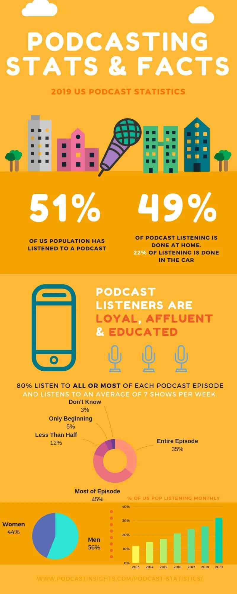 Check out these other important numbers and statistics around podcasting in the US, in this great infographic!