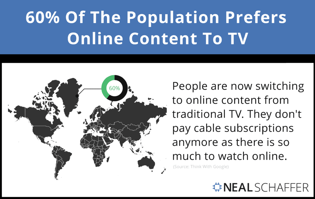 60% Of The Population Prefers Online Content To TV.