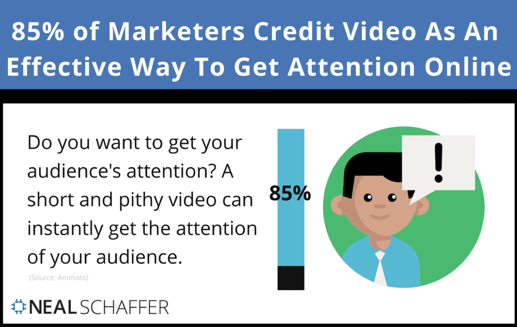 85% of Marketers Credit Video As An Effective Way To Get Attention Online.