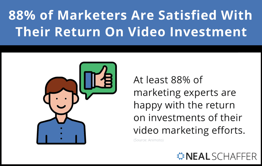 88% of Marketers Are Satisfied With Their Return On Video Investment.