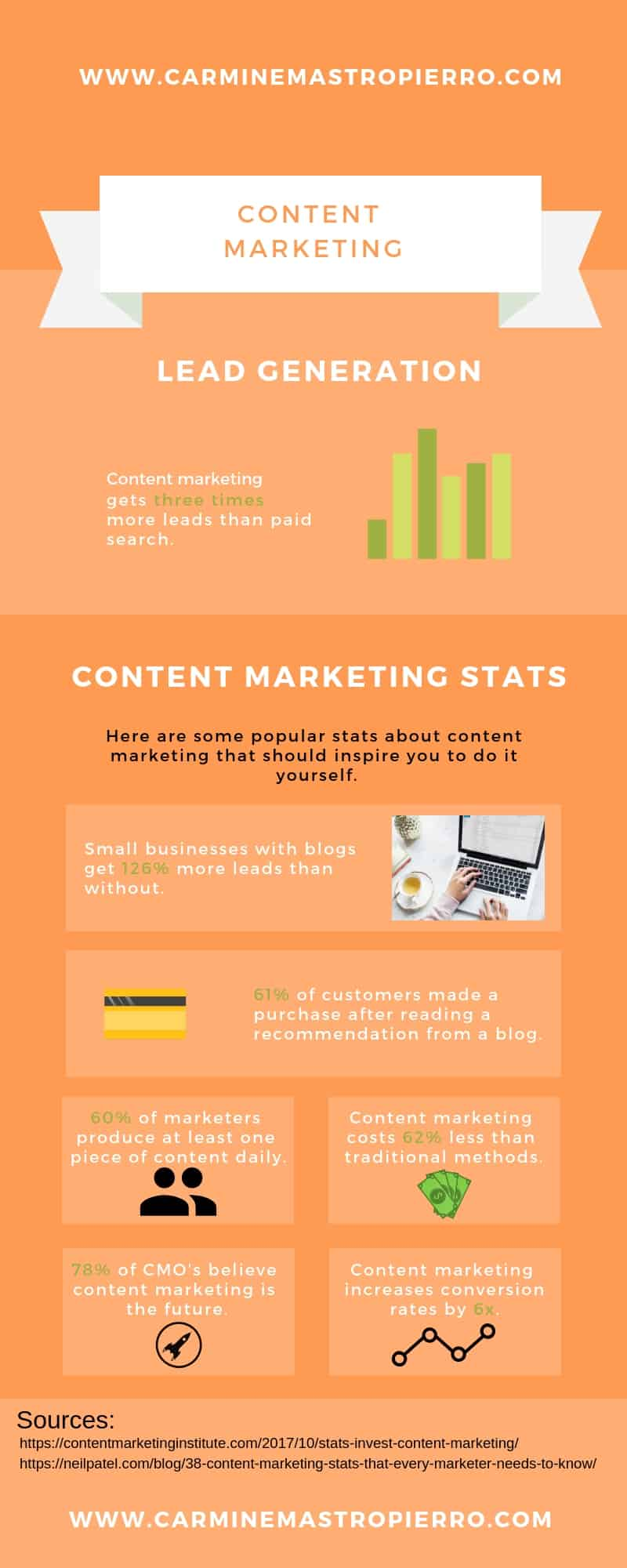 Learn more about how effective content marketing gets the best leads, in this great infographic!