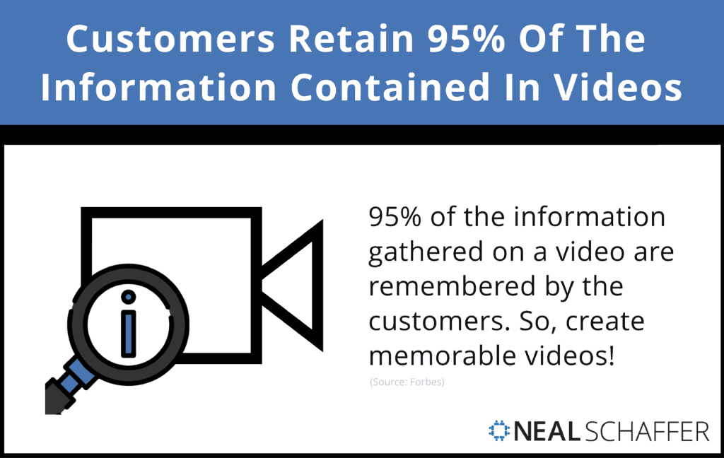 Customers Retain 95% Of The Information Contained In Videos.