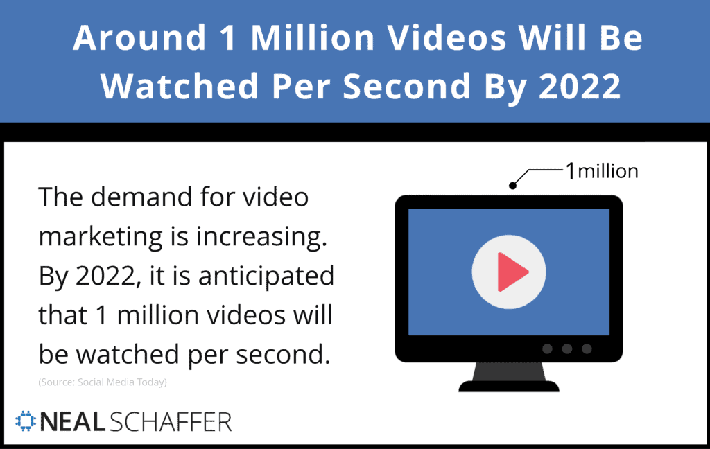 Estimated 1 Million Videos Will Be Watched Per Second By 2022.
