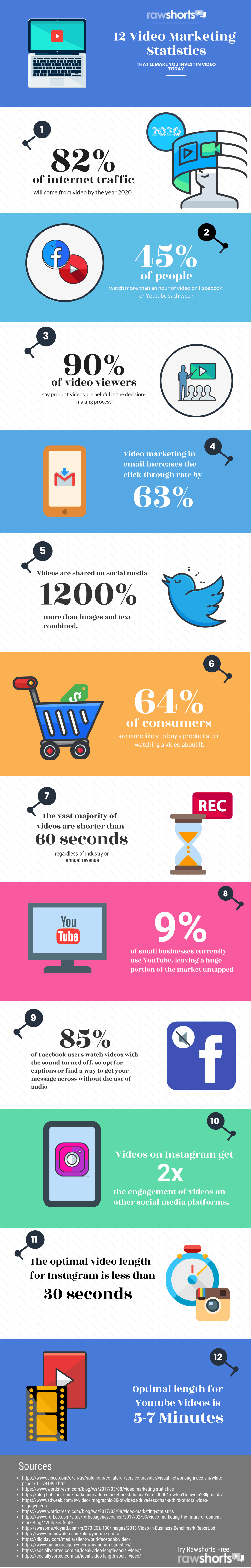 Check out this great infographic and learn more about these 12 statistics around Video Marketing!