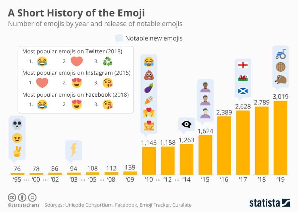 Why Use Emojis in Your Digital Marketing Strategy?