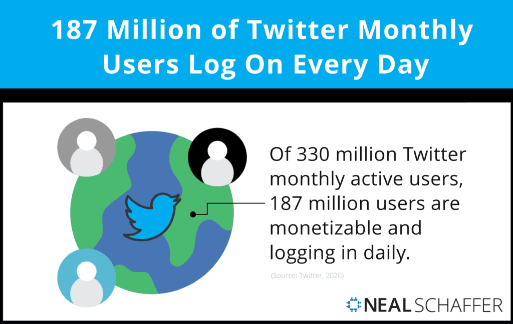 187 million of Twitter monthly users log on every day