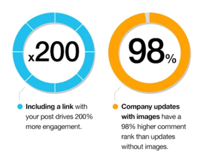 Including a link increases engagement by 200%