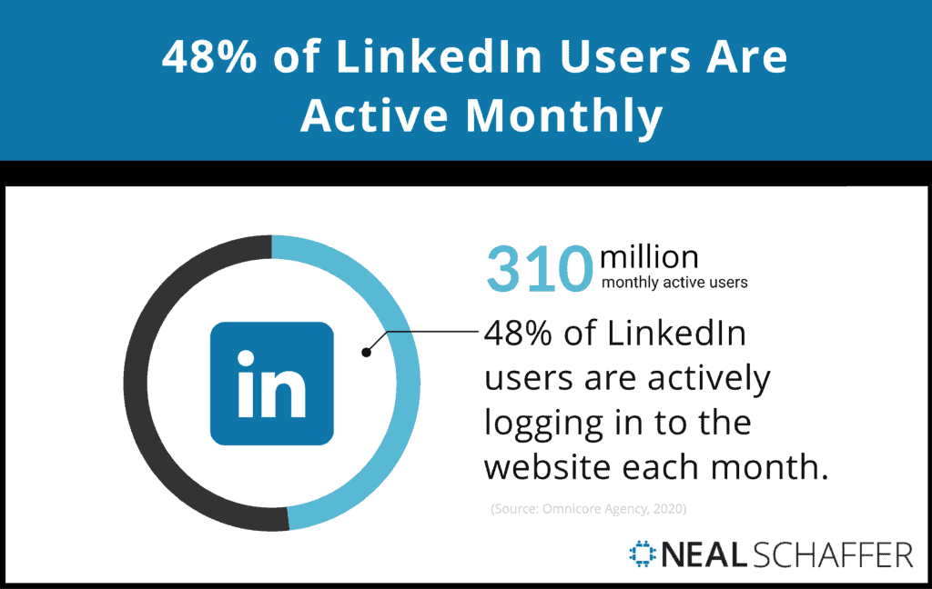 48% of LinkedIn users are active monthly