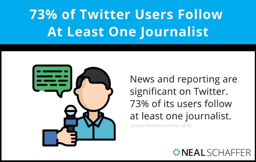 73% of Twitter users follow at least one journalist