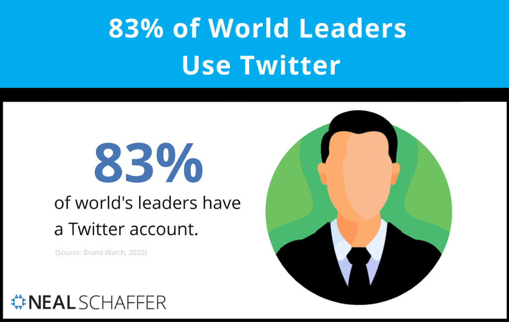 83% of world leaders use Twitter.
