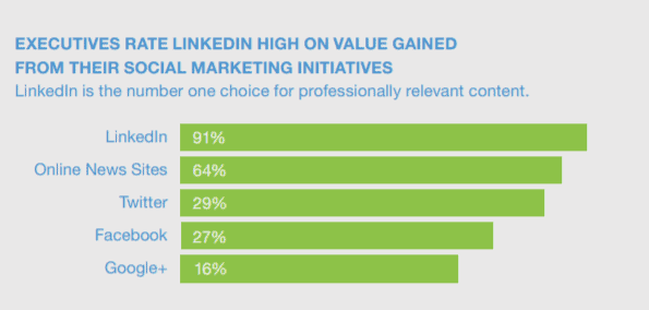 91% of executives turn to LinkedIn as their preferred content source