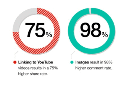 98% of content that includes images gets commented on more often