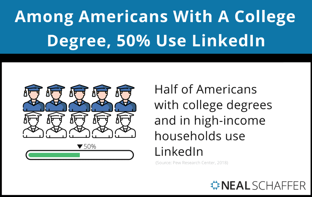 Among Americans with a college degree 50% use LinkedIn.