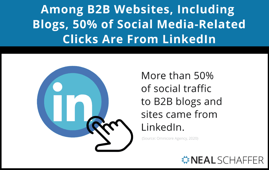 Among B2B websites including blogs 50% of social media related clicks are from LinkedIn.