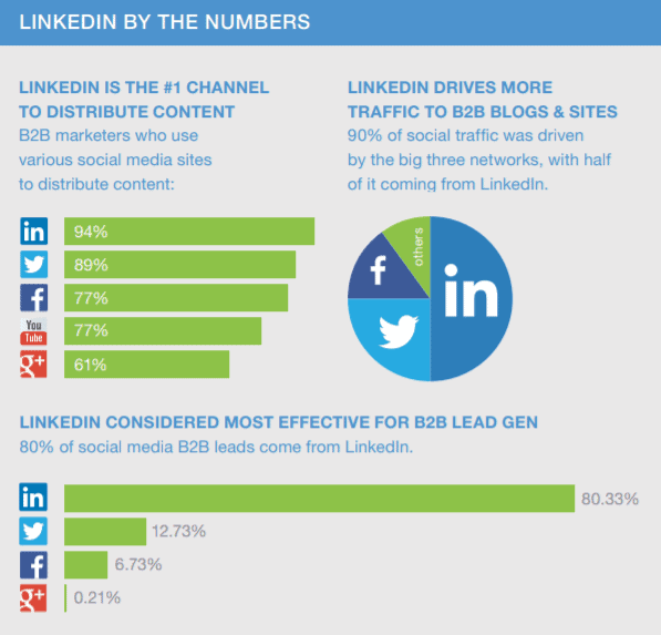 Among B2B websites, including blogs, 50% of social media-related clicks are from LinkedIn