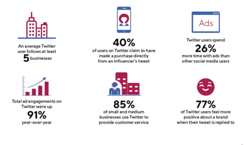 85% of American small businesses find Twitter indispensable for customer service