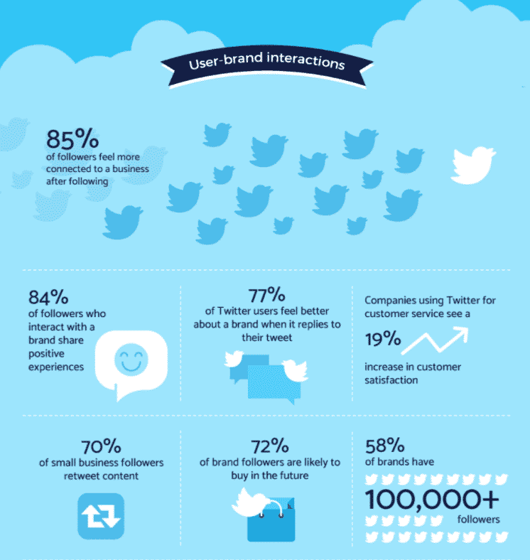 77% of Twitter users say they're more positive about a brand after the brand responds to their tweet
