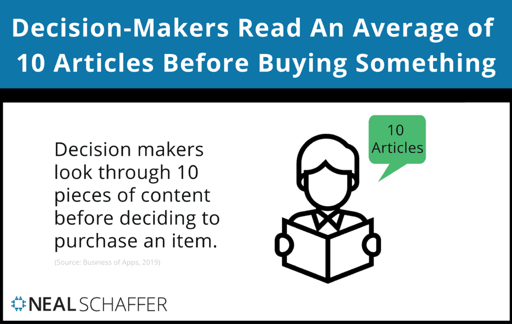 Decision makers read an average of 10 articles before buying something