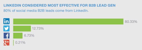 In B2B sales, 80% of social media related leads come from LinkedIn
