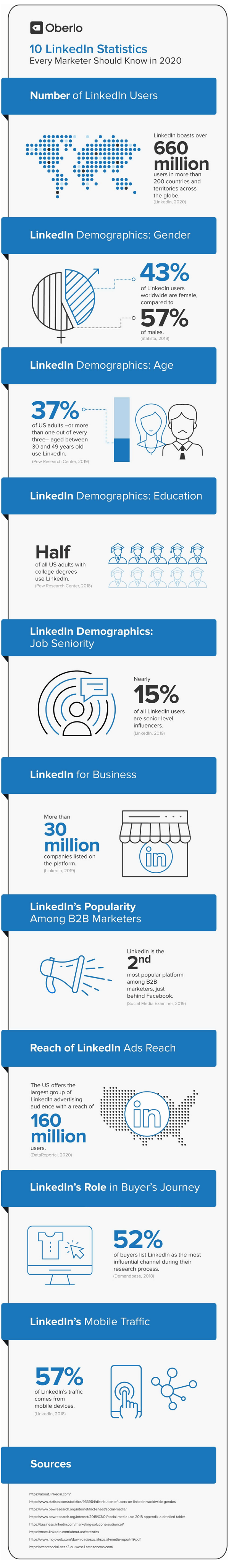Learn more about critical statistics and numbers for LinkedIn, in this great infographic!