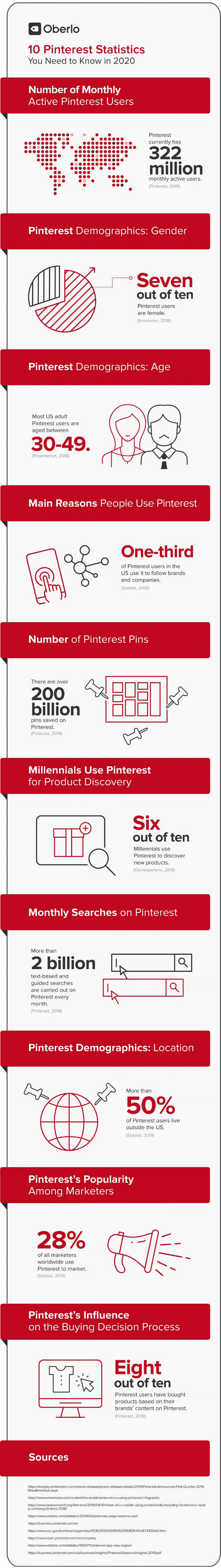 Learn more about the wonderful world of Pinterest with these additional statistics, in this amazing infographic!