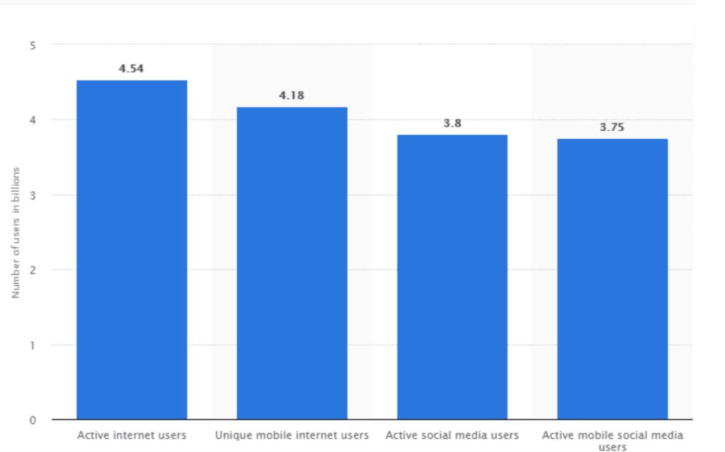 Statistics of Global internet users