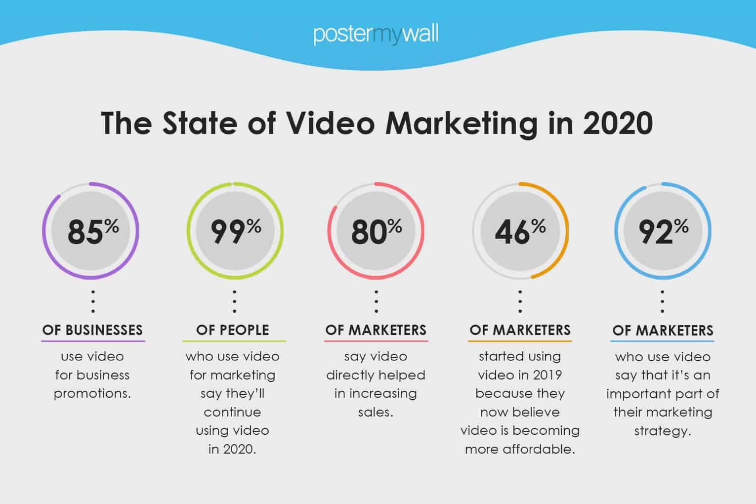the state of video marketing in 2020