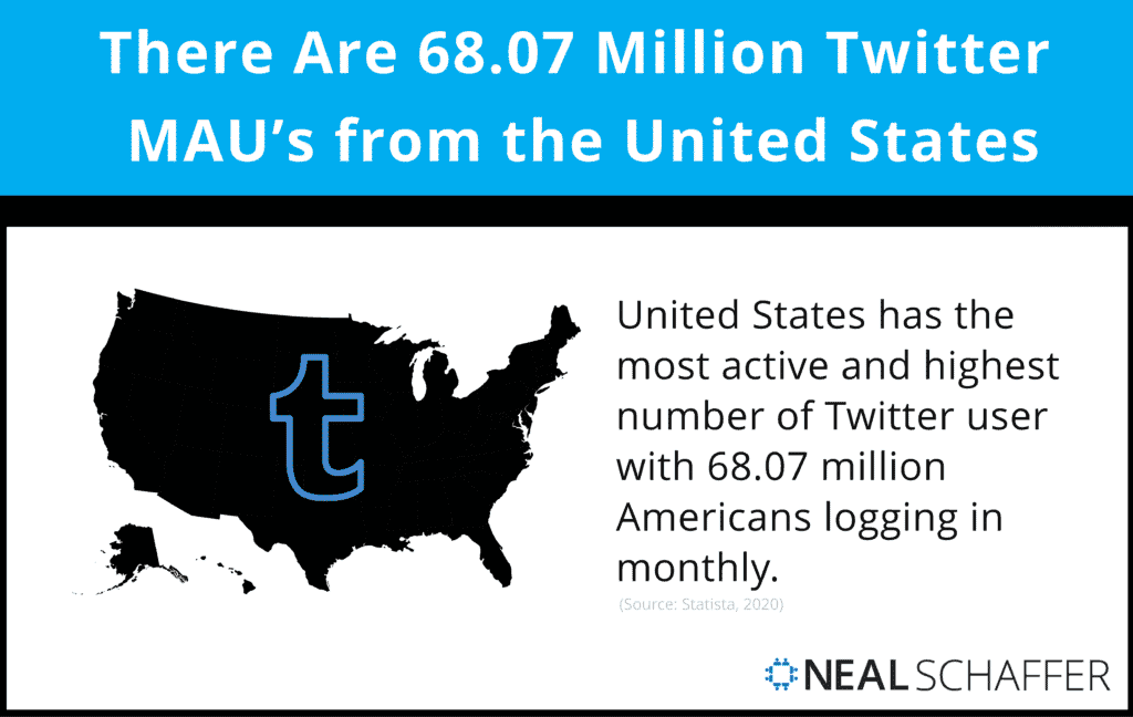 There are 68.07 million Twitter MAUs from the United States.