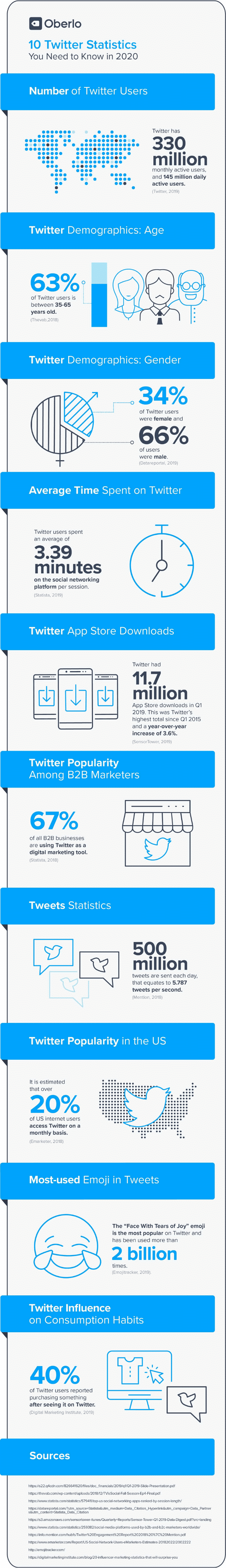 Dive further and learn why Twitter is a great tool for marketing, with this amazing infographic!