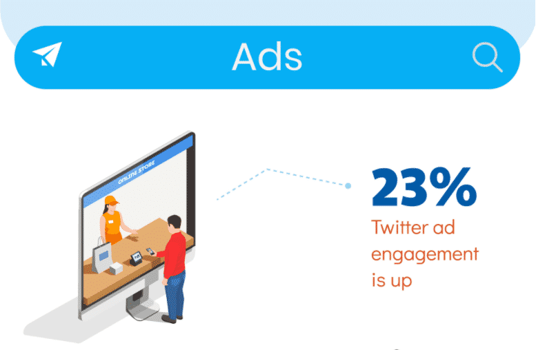 In a recent quarter, engagement with ads on Twitter increased by 23%