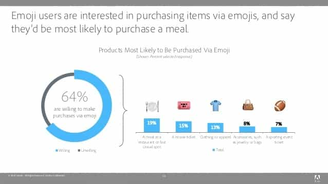 Emoji marketing: 64% of buyers are willing to pay for items through emojis.