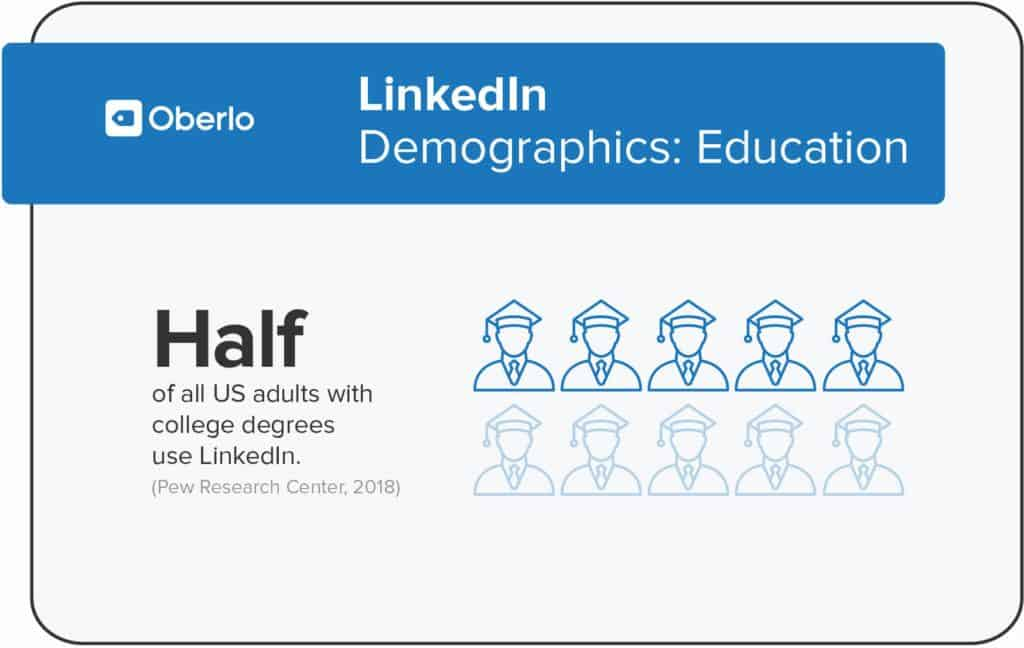Among Americans with a college degree, 50% use LinkedIn.