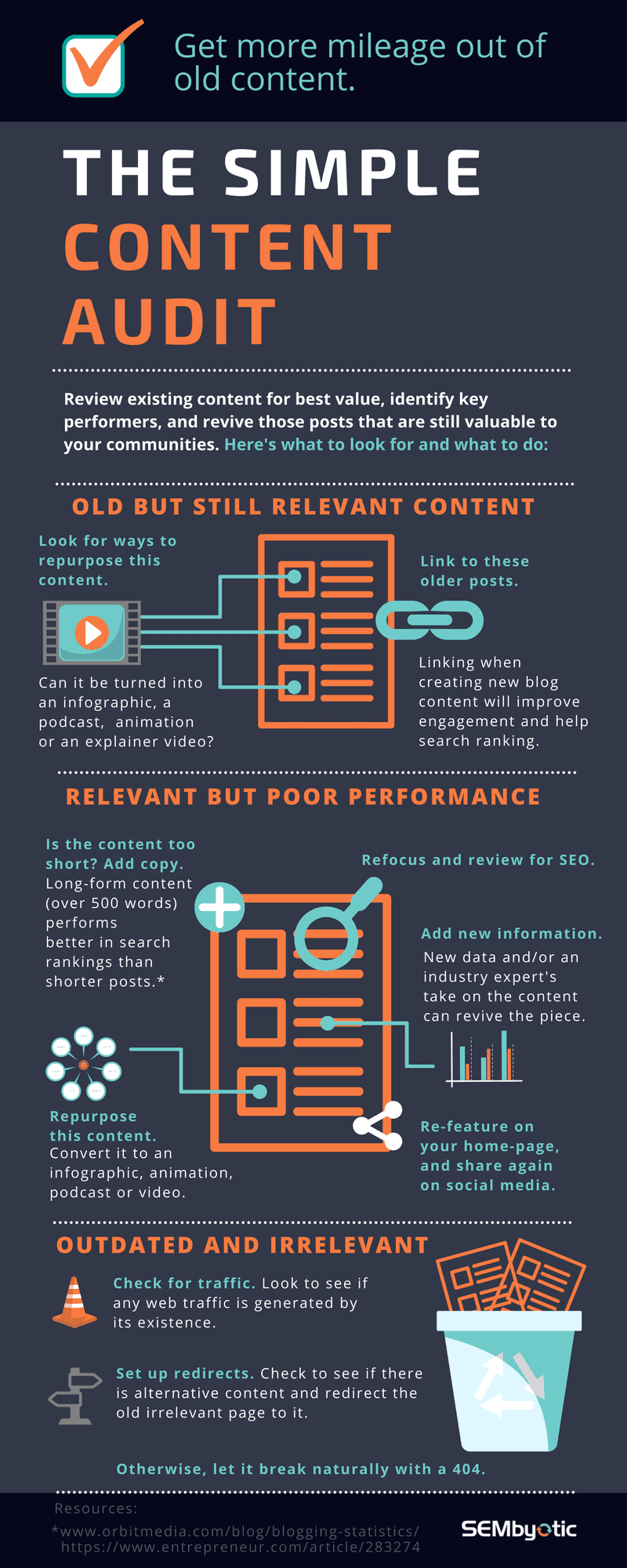 Learn more about content auditing, in this great infographic.