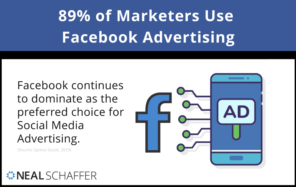 89% of marketers use Facebook advertising.