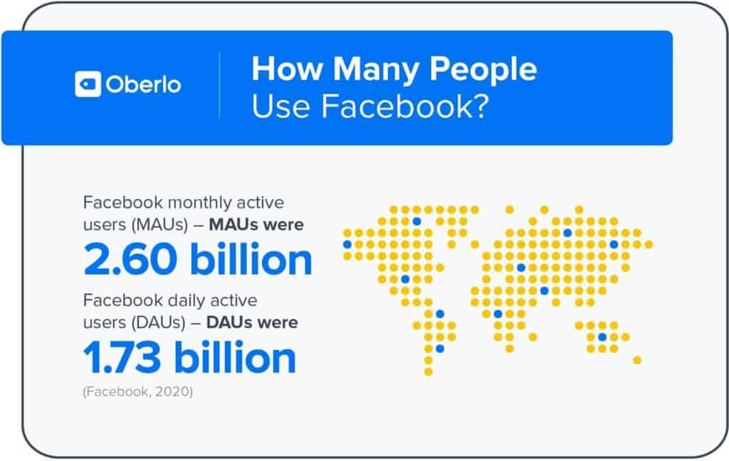2.5 Billion of these users visit daily
