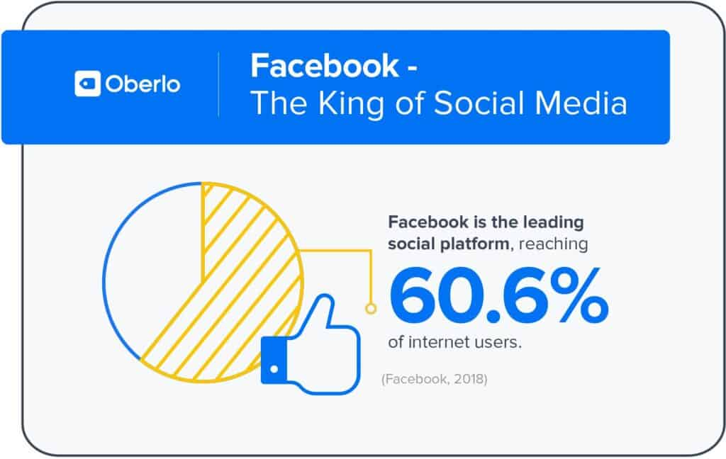 Over 60% of Internet users worldwide are on Facebook