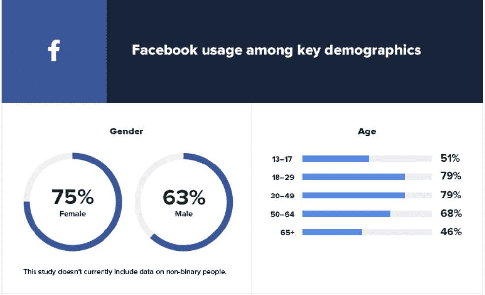 Only 46% of those 65 and older are on Facebook, the lowest of any age group