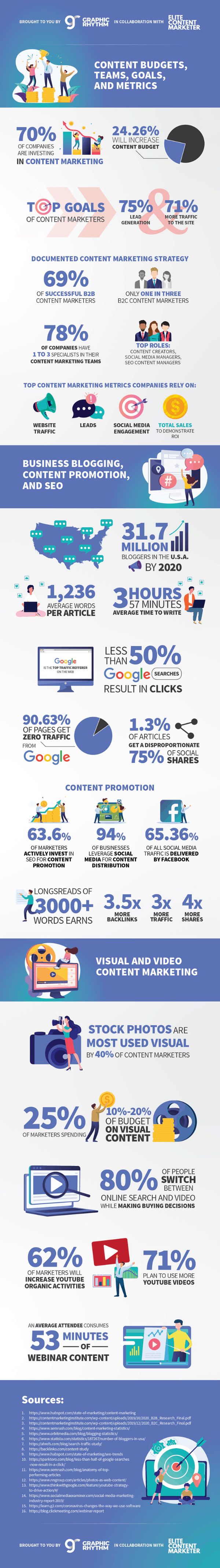In this amazing infographic, you'll find a detailed analysis that will hopefully help you develop a stronger content marketing strategy for 2020.