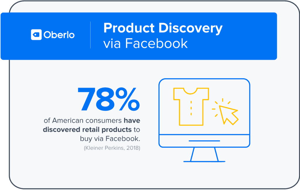 In America, 78% of consumers have discovered a product on Facebook