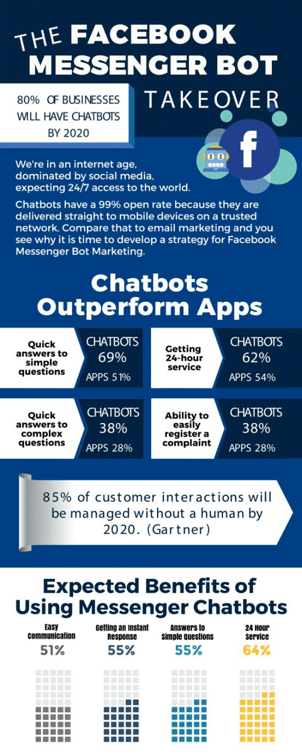 Learn more about Facebook Messenger Bots in this great infographic!