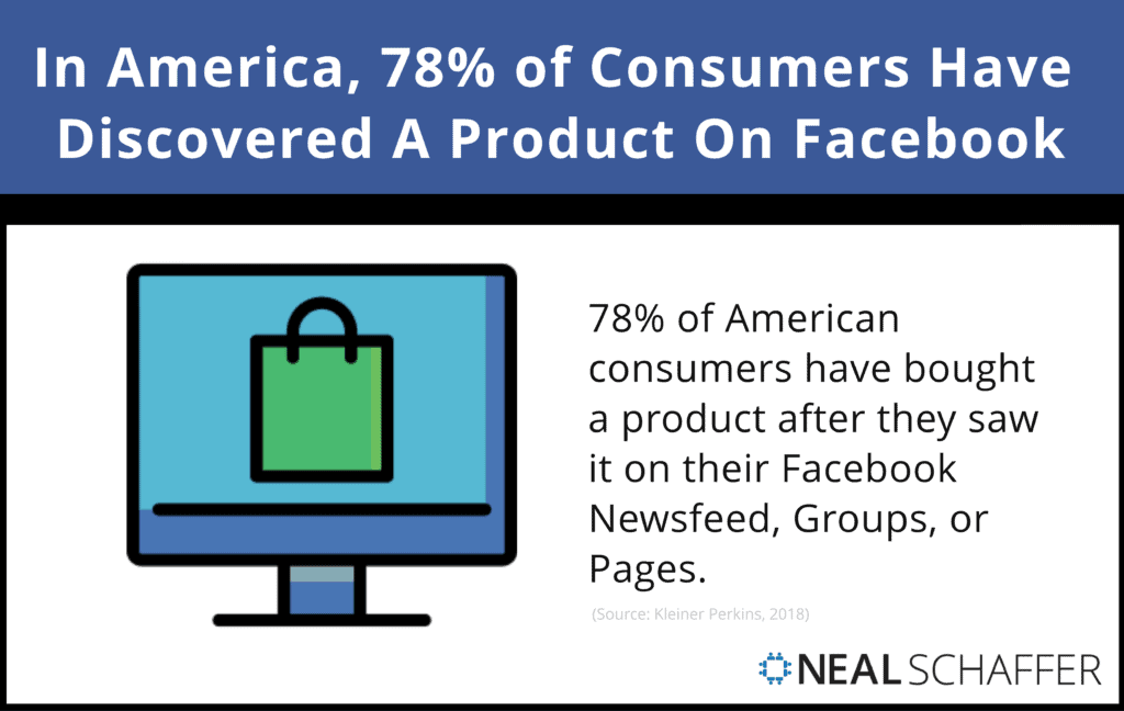 In America 78% of consumers have discovered a product on Facebook