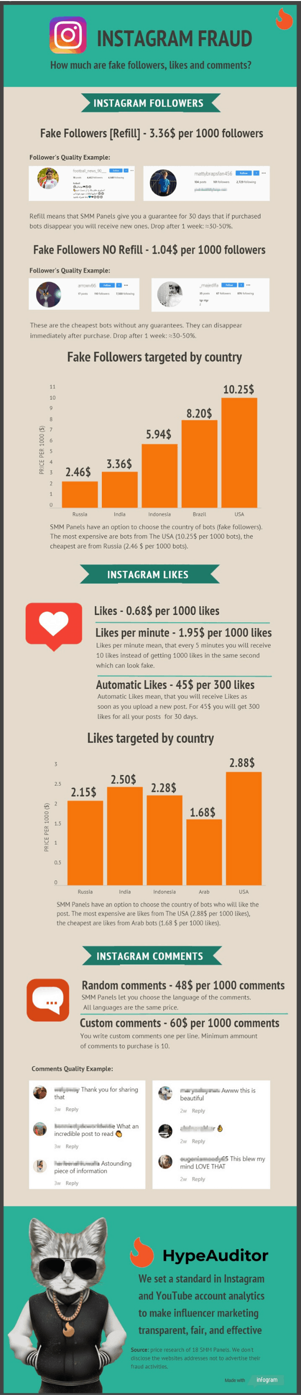 Get a more in-depth look at Instagram fake followers in this amazing infographic.