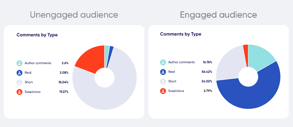 Instagram engaged vs. unengaged followers analysis
