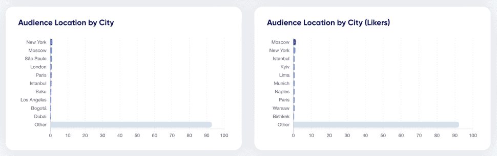 Instagram followers audience analysis by location