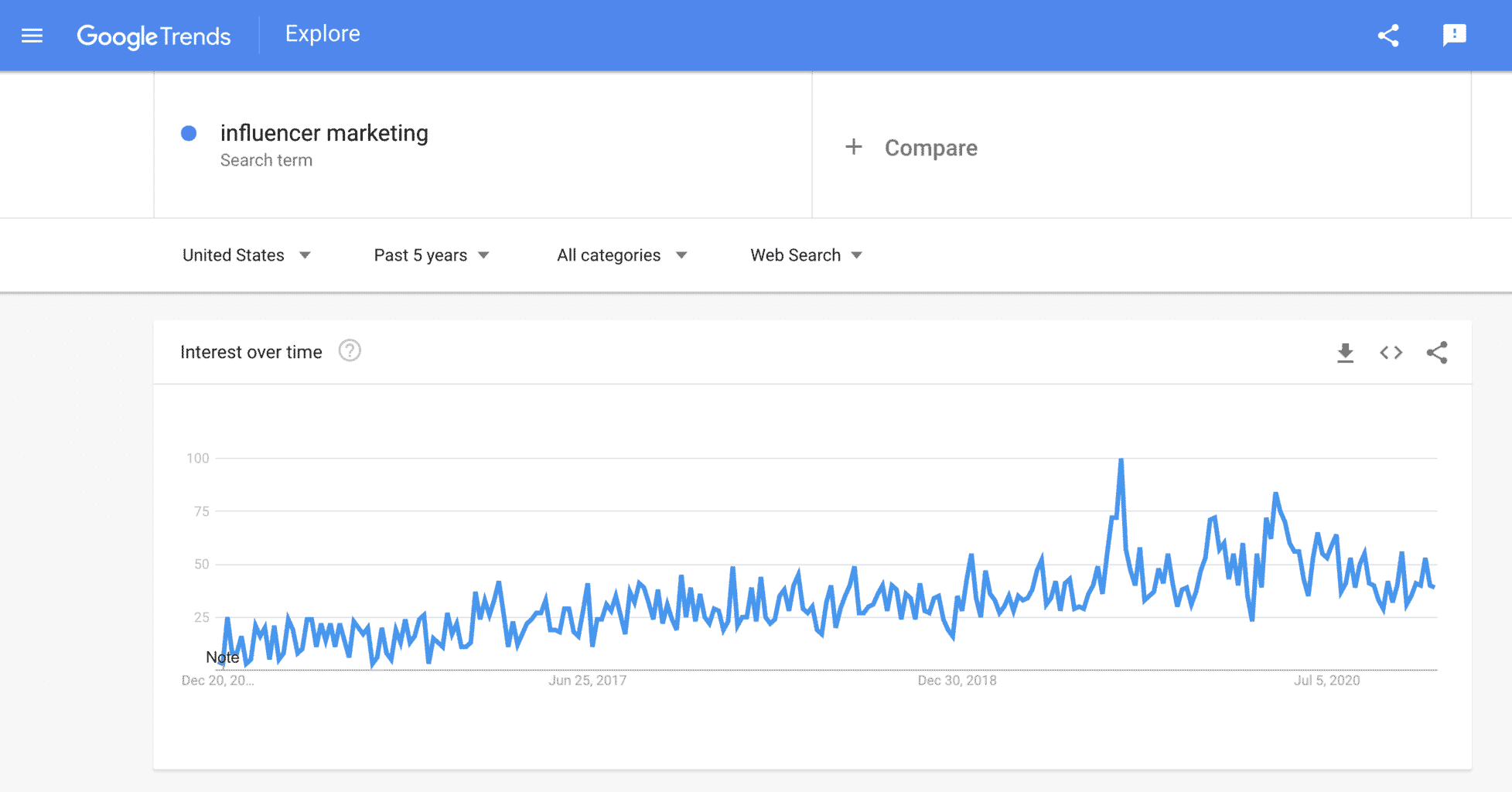 google trends 5 year influencer marketing trend