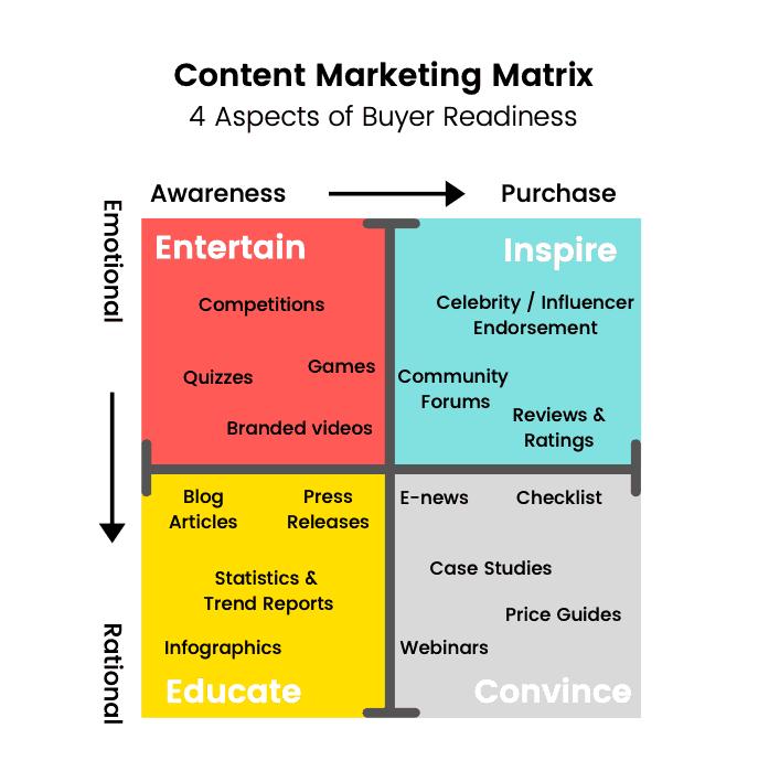 Matrice de marketing de contenu Instagram
